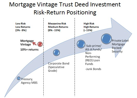 mortgage backed bond Types of bonds print mortgage-backed securities (mbs) (abs) and mortgage-backed security (mbs) are reflective of the underlying assets in the security.